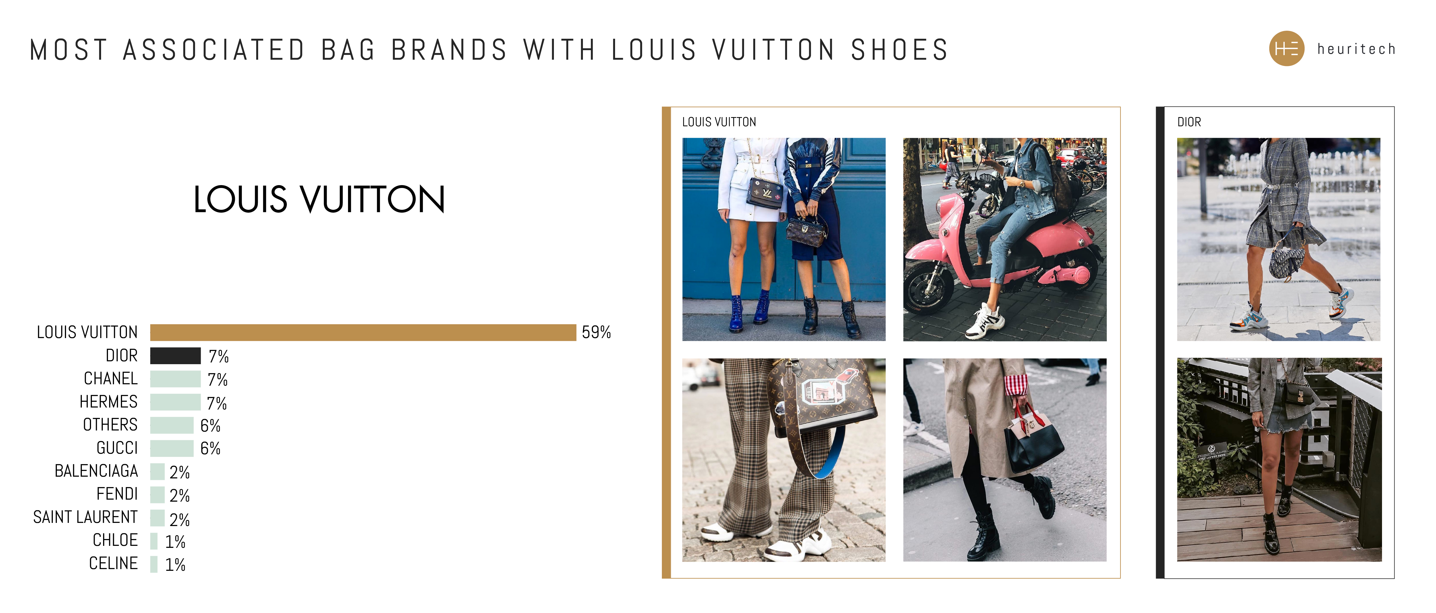 Bag brands paired with Louis Vuitton shoes